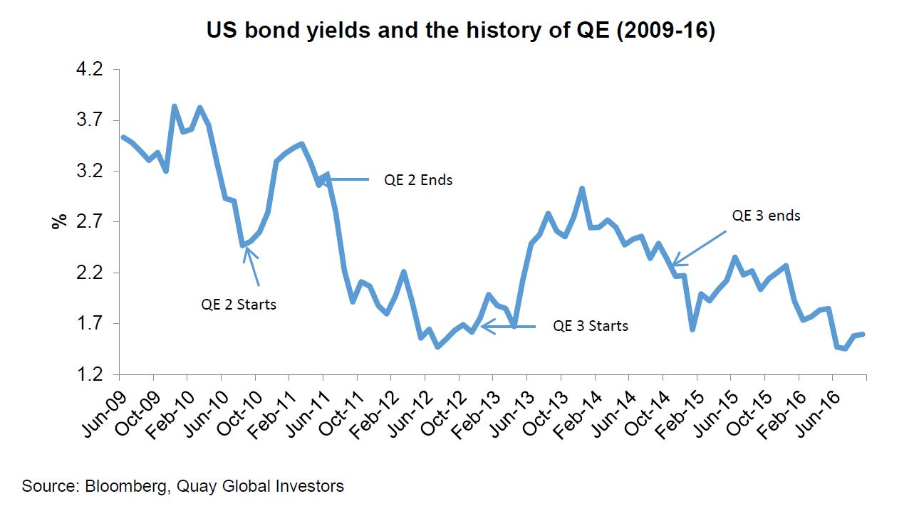 Aussie QE may be coming but it will probably do nothing 1