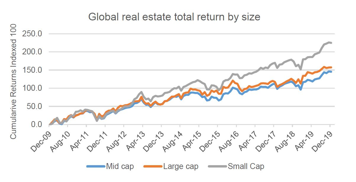 Investment-Perspectives-In-global-real-estate-does-size-matter-1