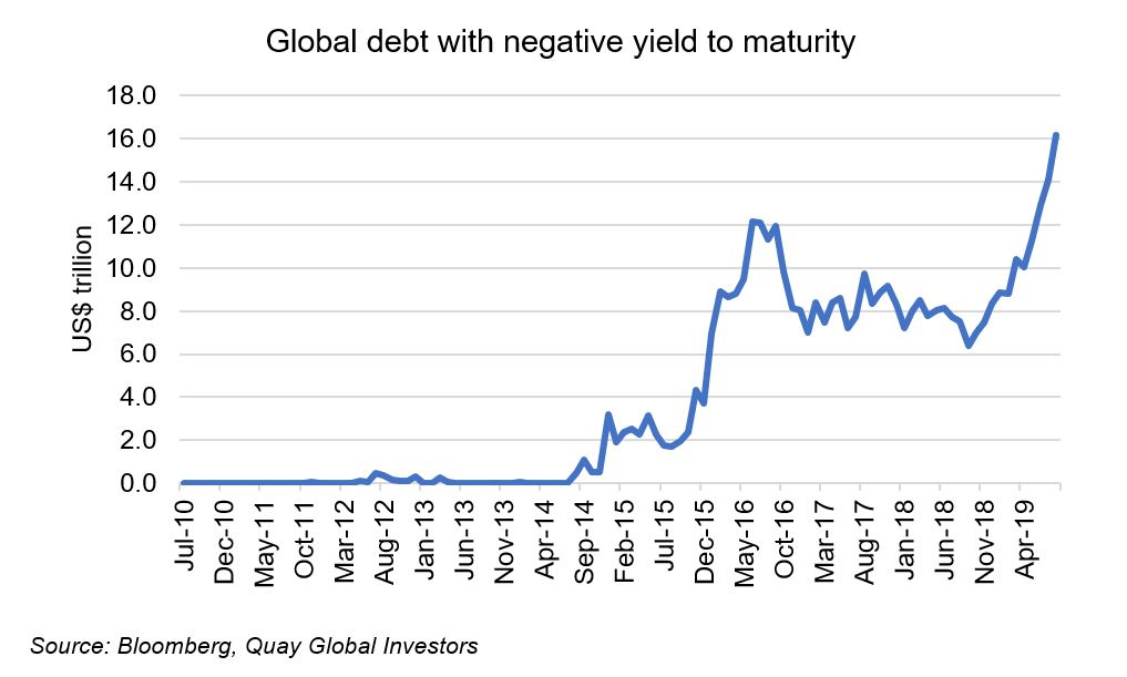 Investment-Perspectives-Negative-bond-yields-what-does-it-mean-and-whats-the-end-game-1