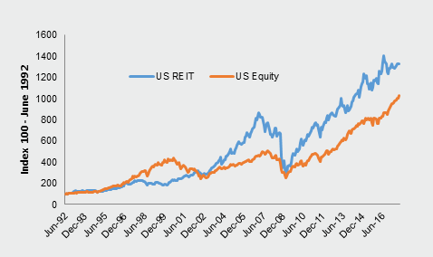 Investment-Perspectives-Why-does-real-estate-outperform-equities-2