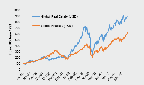 Investment-Perspectives-Why-does-real-estate-outperform-equities-3