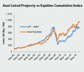 Investment-Perspectives-Why-does-real-estate-outperform-equities-4