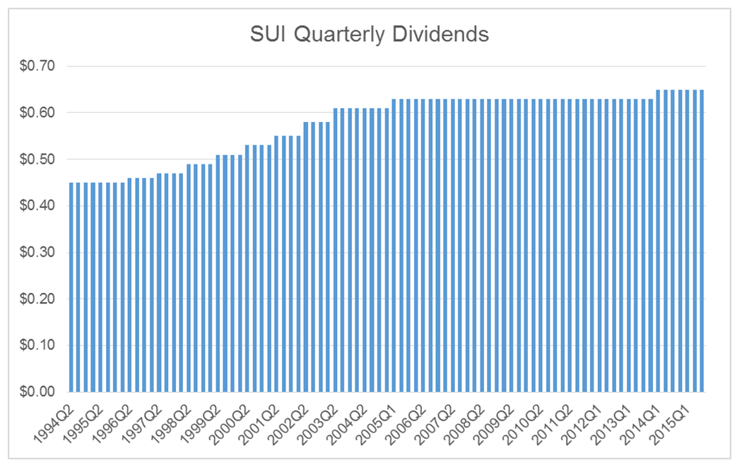SUI-Quarterly-Dividends.png